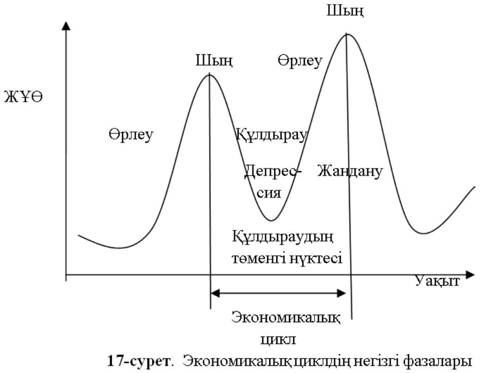 Экономикалық циклдің негізгі фазалары