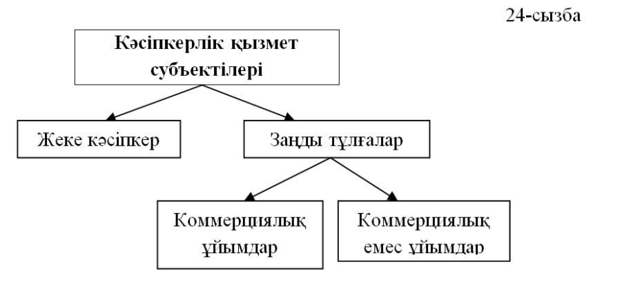 Кәсіпкерлік қызметтің субъектілері