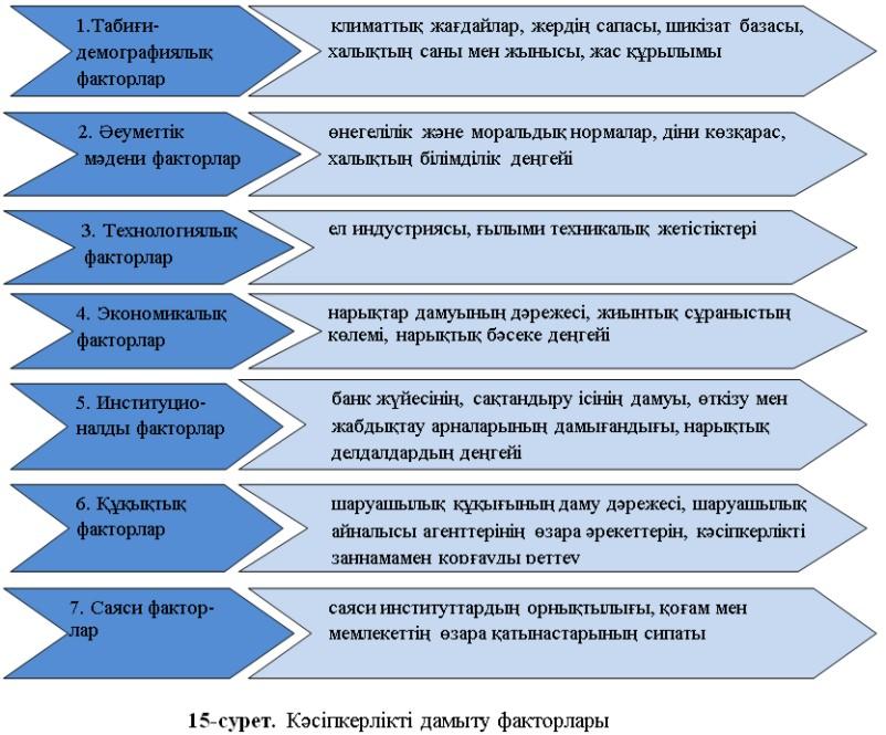 Кәсіпкерлікті дамыту факторлары