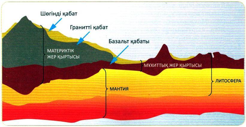 Литосфераның құрылымы